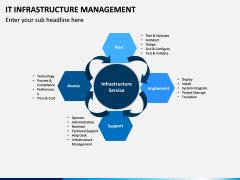 IT Infrastructure Management PPT Slide 15
