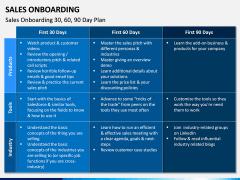 Sales Onboarding PPT Slide 12