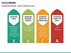 VUCA Model PPT Slide 21