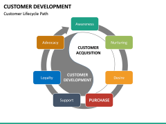 Customer Development PPT slide 15
