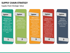 Supply Chain Strategy PPT Slide 21