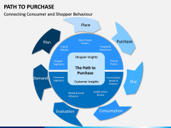 Path to Purchase PPT Slide 9