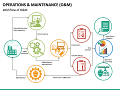 Operations and Maintenance PPT Slide 18