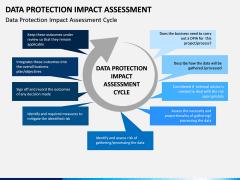 Data Protection Impact Assessment (DPIA) PPT Slide 1