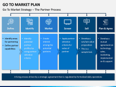Go To Market Plan (GTM Plan) PPT Slide 11