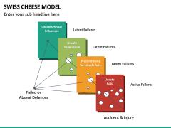 Swiss Cheese Model PPT Slide 17