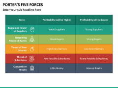 Porter's 5 Forces PPT Slide 25