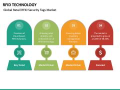 RFID Technology PPT Slide 23