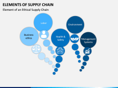 Elements of Supply Chain PPT Slide 6