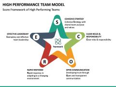 High Performance Team Model PPT Slide 32