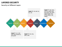 Layered Security PPT slide 18