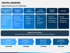 Digital Banking PPT Slide 10