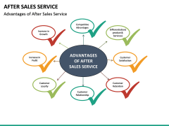 After Sales Service PPT slide 24
