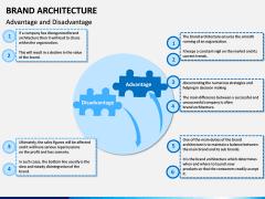 Brand Architecture PPT Slide 10