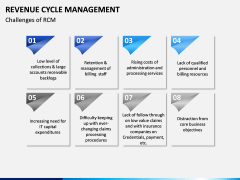 Revenue Cycle Management (RCM) PPT Slide 15