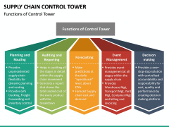 Supply Chain Control Tower PPT Slide 20