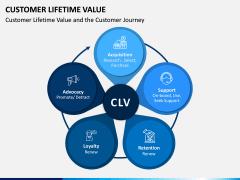 Customer Lifetime Value PPT Slide 3
