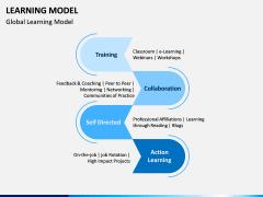 Learning Model PPT Slide 4