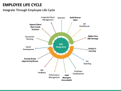 Employee Life Cycle PPT Slide 37