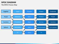 SIPOC diagram PPT slide 12