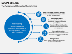 Social Selling PPT Slide 2