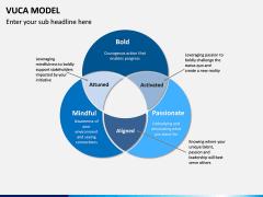 VUCA Model PPT Slide 5