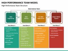High Performance Team Model PPT Slide 25