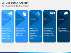 Offline Buyer Journey PPT Slide 5