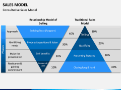 Sales Model PPT Slide 3