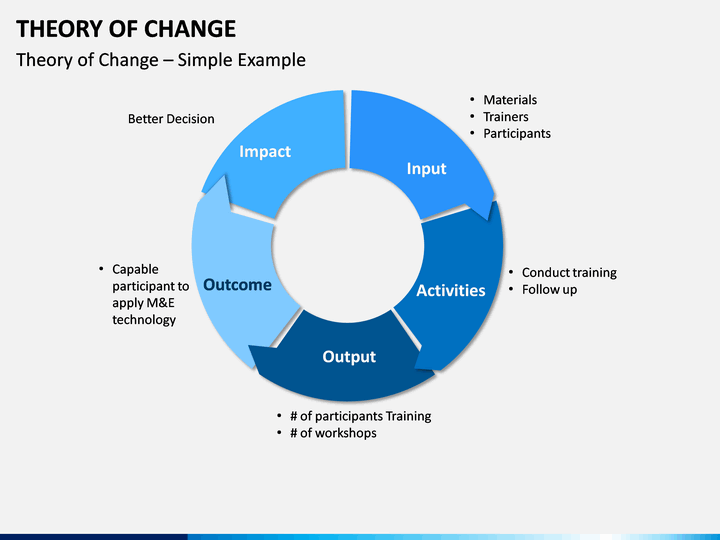 Theory Of Change Powerpoint Template