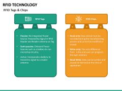 RFID Technology PPT Slide 22