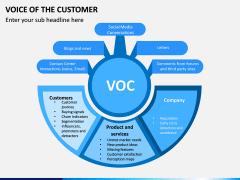 Voice of the Customer PPT Slide 2