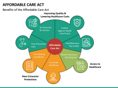 Affordable Care Act PPT Slide 13