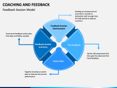 Coaching and Feedback PPT Slide 3