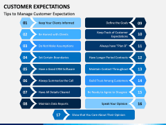 Customer Expectations PPT Slide 15