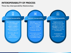 Interoperability of Processes PPT Slide 7