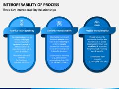 Interoperability of Processes PPT Slide 7