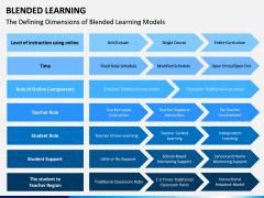 Blended Learning PPT Slide 8