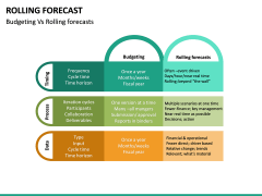 Rolling Forecast PPT Slide 21
