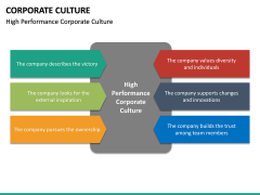 Corporate Culture PPT Slide 21