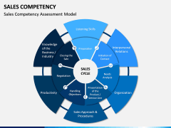 Sales Competency PPT Slide 3