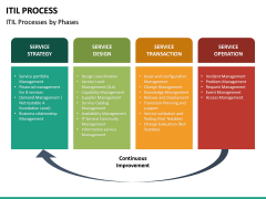 ITIL Process PPT Slide 15