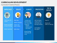 Curriculum development PPT slide 2