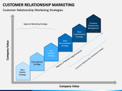 Customer Relationship Marketing PPT Slide 4