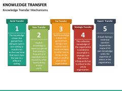 Knowledge Transfer PPT Slide 29