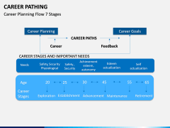 Career Pathing PPT slide 9