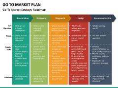 Go To Market Plan (GTM Plan) PPT Slide 47