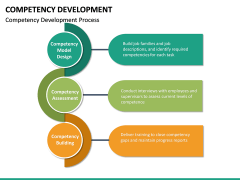 Competency Development PPT slide 22