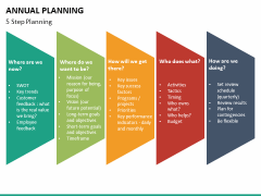 Annual planning PPT slide 22