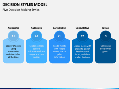 Decision Style Model PPT Slide 4